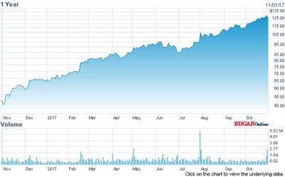 Cognex stock price (past 12 months)