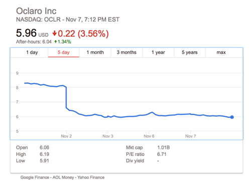Oclaro's share price dropped on its forecast for uncertainty in Chinese and data center markets.