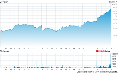 ESI's stock price: past 2 years