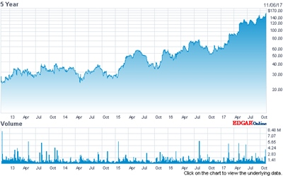 Going up: Universal Display's stock price (past 5 years)