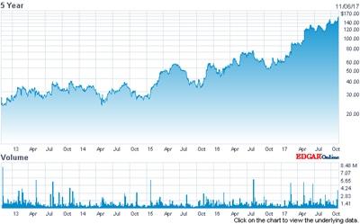 Going up: Universal Display's stock price (past 5 years)