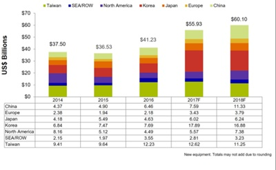 Growth spurt: spending on semiconductor equipment 2014-2018
