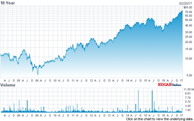 Growth story: Cognex stock price (past 10 years)