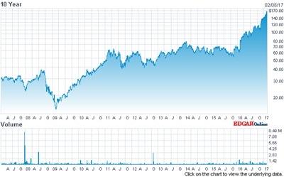 Surging: Coherent stock price (past ten years)