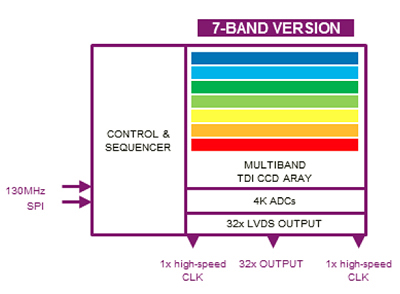 Schematic of a multispectral TDI image sensor with 7 bands.