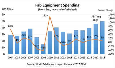 Fab equipment spending since 2004 (click to enlarge)