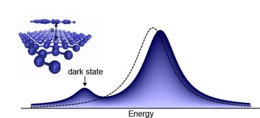 A better sensor: dark excitons affect optical spectra
