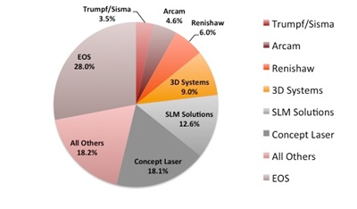 Metal additive manufacturing: the leading protagonists