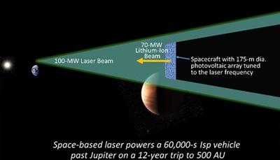 Far fetched? Laser-based interstellar propulsion