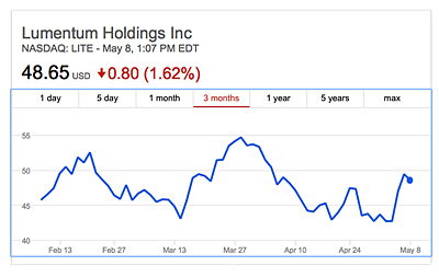 Ups and downs: Lumentum's Q3 sales made for a mixed share price picture.