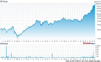 Coherent stock (past ten years)