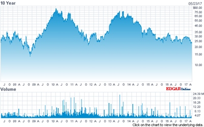 Cree stock price (past 10 years)