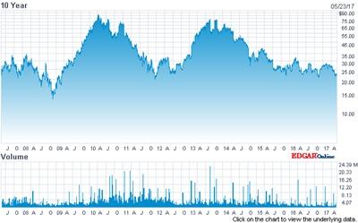 Cree stock price (past 10 years)