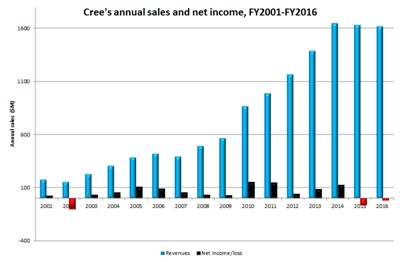 Sales up; profits down (click to enlarge)