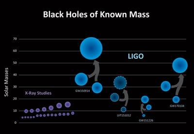 Black holes: different class