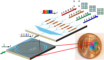 High-speed potential: soliton frequency combs, generated in silicon nitride microresonators.