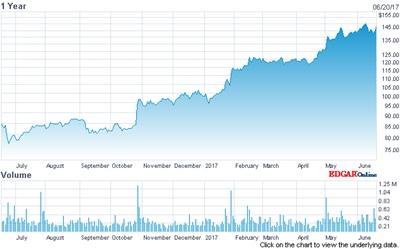 IPG Photonics stock price (past 12 months)