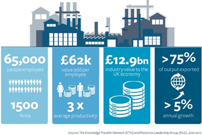 Value added: the UK photonics economy at a glance