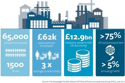 Value added: the UK photonics economy at a glance