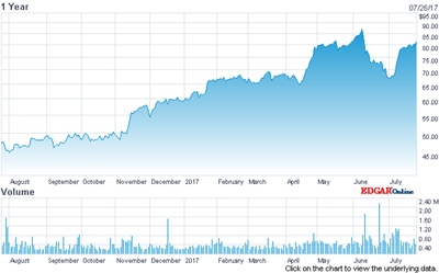MKS Instruments stock price (past 12 months)