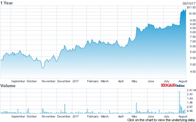 In recovery: ESI's stock price (past 12 months)