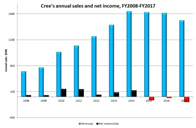 Cree's sales and profits: past ten years (click to enlarge)