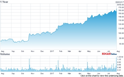 On the up and up: IPG's stock price (past 12 months)