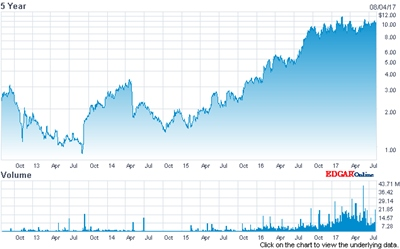 In recovery: Oclaro's stock price (past five years)
