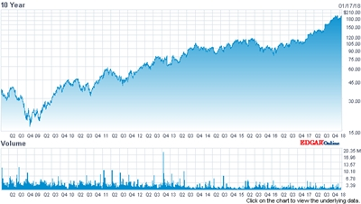 ASML stock price (past 10 years)