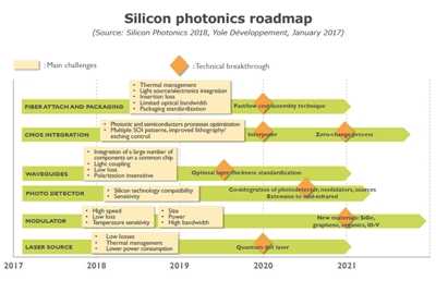 Silicon photonics challenges (click to enlarge)