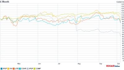 IPG stock versus peers and Nasdaq (click to enlarge)