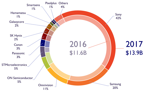 Diverse market: CIS market revenue shares 2016-17 by supplier.