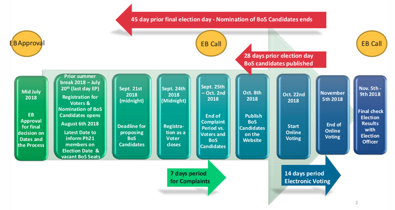 Timeline: Election process for choosing the new Photonics21 Board Of Stakeholders.