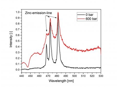 LIBS spectrum of zinc sample at 600 bar pressure