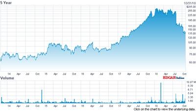 IPG Photonics stock price (past five years)