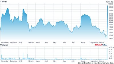 ESI stock price (past 12 months)