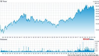 II-VI stock price (past 10 years)