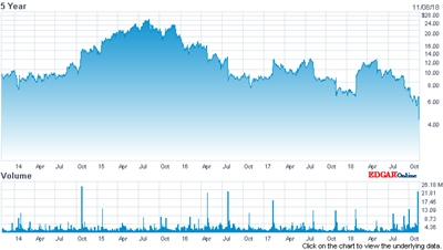 On the slide: Infinera stock (past five years)