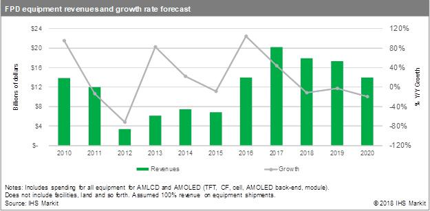 Flat panel display spending to decline through 2020