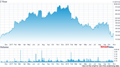 Rollercoaster: Coherent's stock price (past two years)
