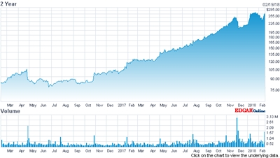 Off record highs: IPG's stock price (past two years)