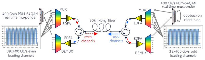 Nokia is presenting the bi-directional transmission of 78 interleaved, 400 Gbit/s channels with a 31.2 Tbit/s fiber capacity.