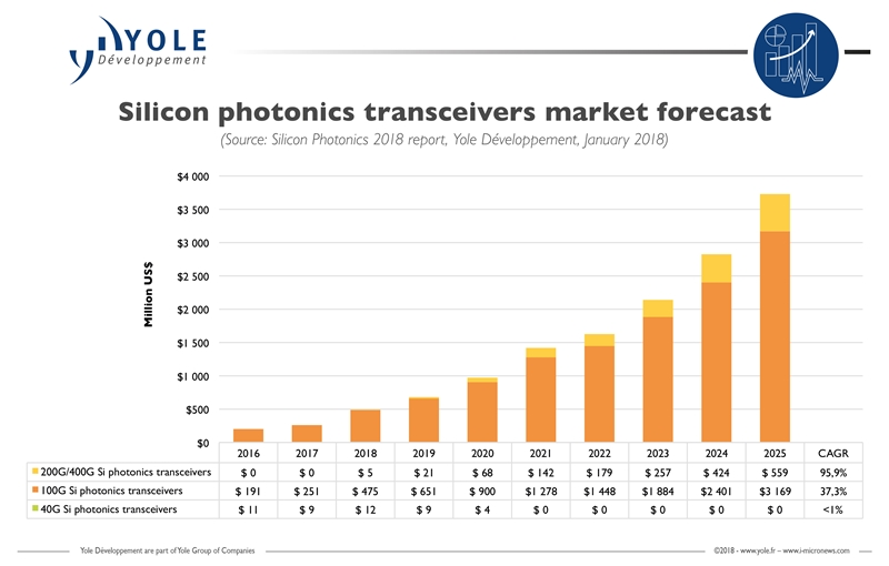 Yole's silicon photonics transceiver forecast