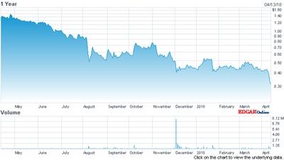 Biolase stock price: past 12 months