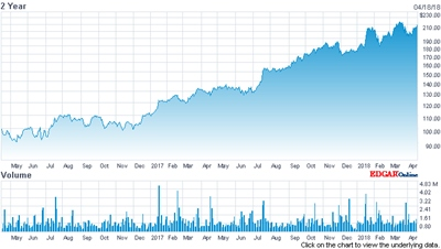 ASML stock price (past two years)