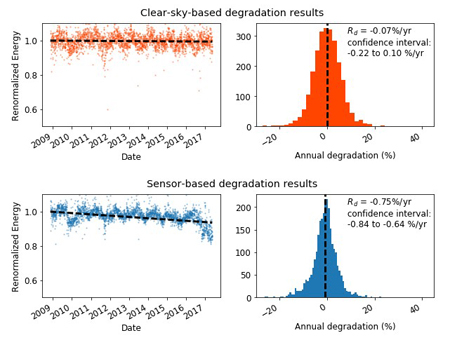 Results show time-series data along with a year-on-year degradation distribution.