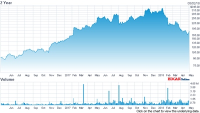 Ups and downs: Coherent's stock price (past two years)