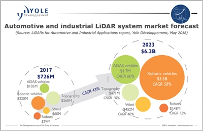 Lidar market forecast: in and out of cars (click to enlarge)
