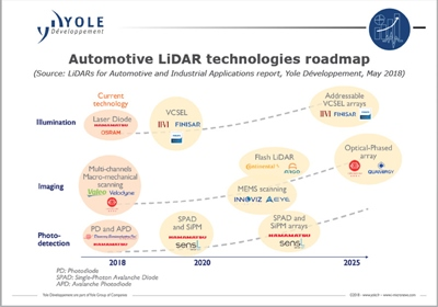 Lidar roadmap (click to enlarge)