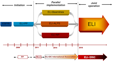 ELI is scheduled for commercial R&D activities to start this year (2018).
